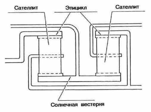 Устройство АКПП.