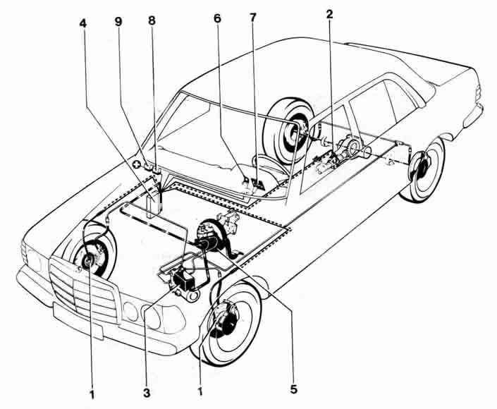 Общее устройство и принцип работы ABS.  Антиблокировочная система состоит (см. схему ABS Mercedes W123)...